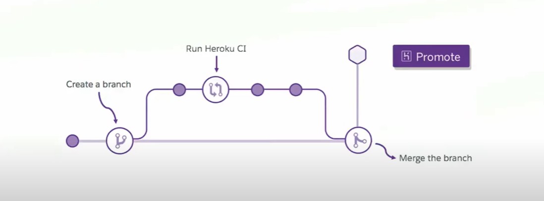 Create a Heroku Pipeline and Run Review Apps /Créez un Pipeline Heroku et exécutez des Review Apps